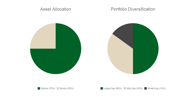 asset allocation vs portfolio diversification